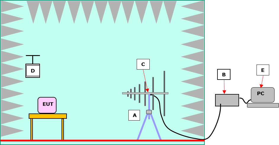 RF Emissions Chamber