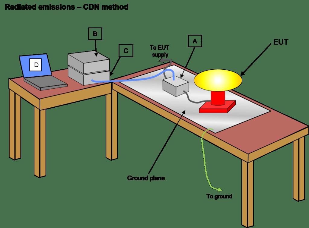 CDN TEST METHOD